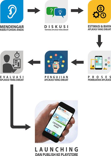 jasa pembuatan aplikasi android semarang solo